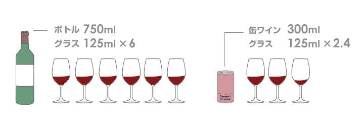 1人でも飲みきれる缶ワイン